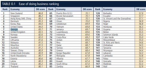 World Bank Ease Of Doing Business 2020.Georgia Ranks 7th Among 190 Countries In The World Bank